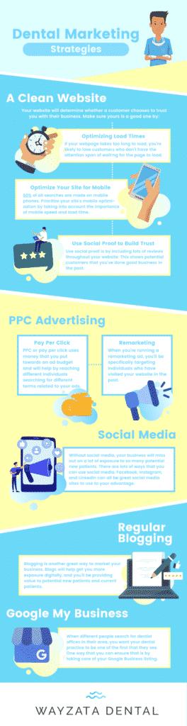 dental marketing infographic