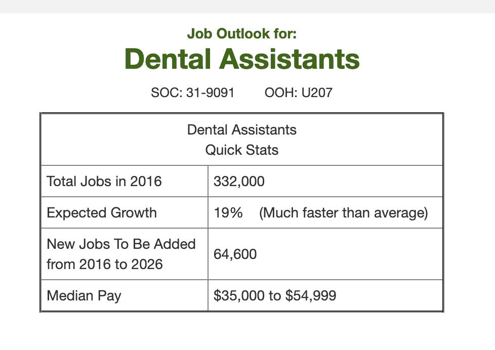 Dental Assistant Job Outlook